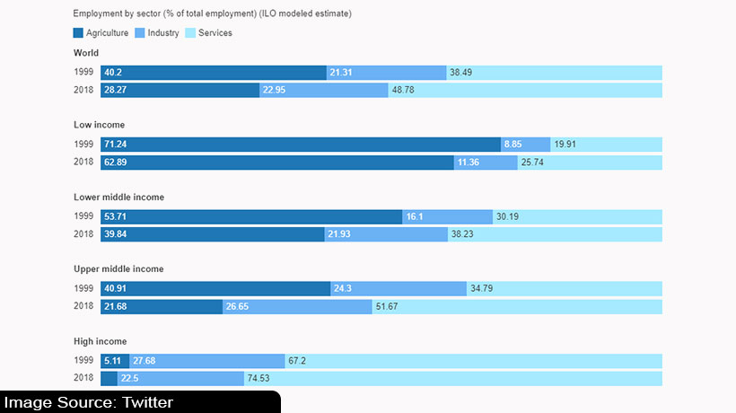 youth-employment:-service-sector-tops-world-bank-job-list