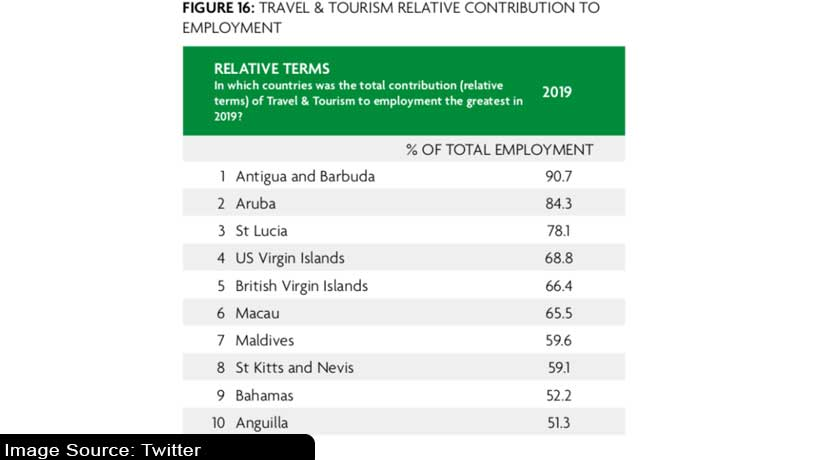 which-countries-rely-most-on-tourism-industry