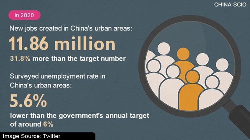 china-crosses-annual-target-with-11.86-million-urban-jobs-in-2020