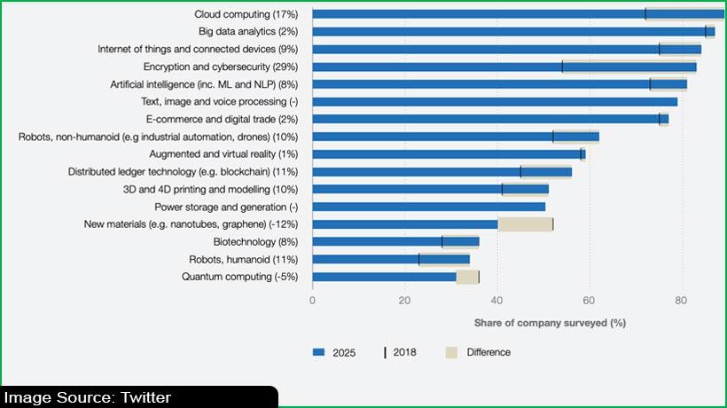 Digital roles top list of rising jobs in 2021