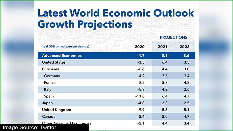 IMF projects growth in advanced economies