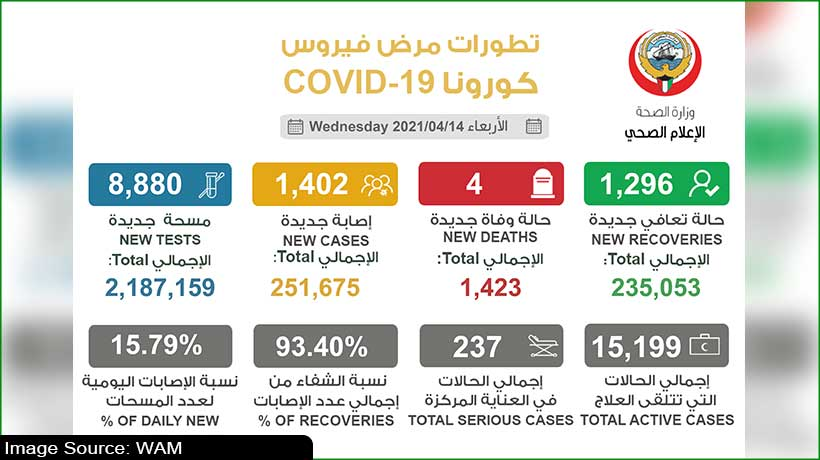 kuwait-aims-one-million-vaccination-doses-by-ramadan-end