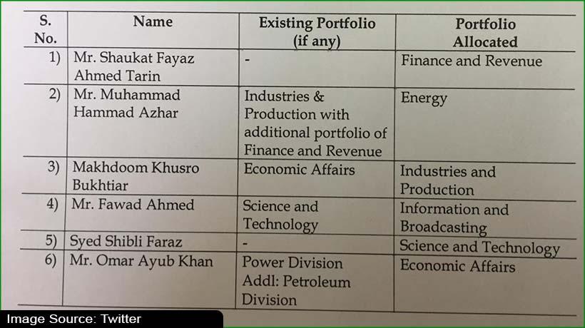 breaking:-pakistan-pm-orders-major-cabinet-reshuffle