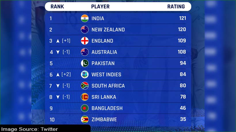 england-overtake-australia-india-unmoved-on-icc-test-rankings