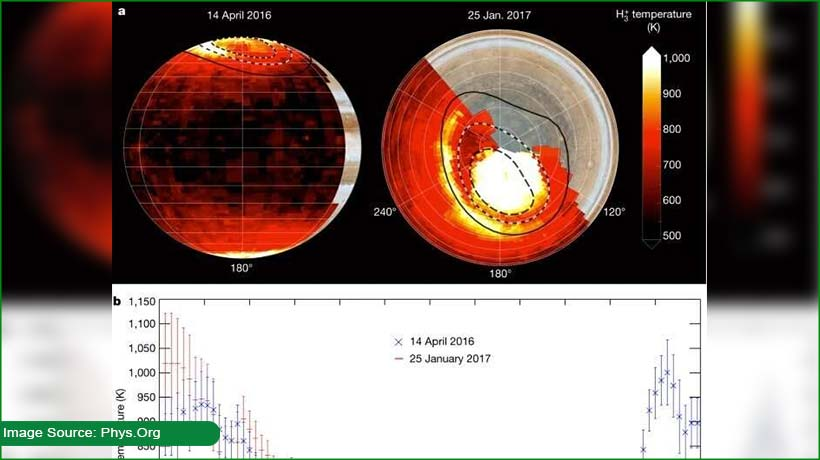 here's-what-is-causing-jupiter's-'energy-crisis'